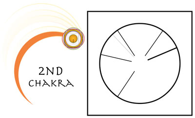 Second Chakra - Creating Internal Safety
