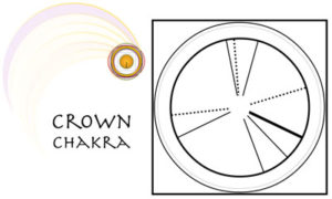 I Ching Readings Today - About the Crown Chakra