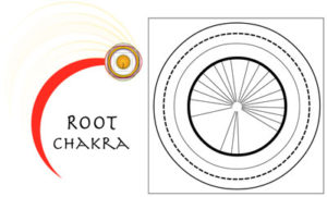 I Ching Readings Today - About the Root Chakra