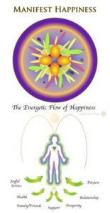 Manifest Happiness in the New Paradigm